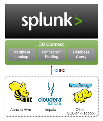 How to Query Hadoop in Splunk using DB Connect in 10 Simple