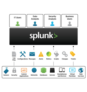 splunk operational intelligence cookbook pdf
