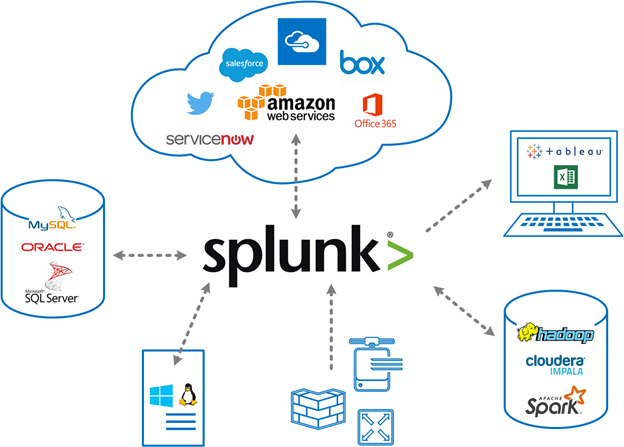 Splunk Data Integration - Getting Data Into Splunk